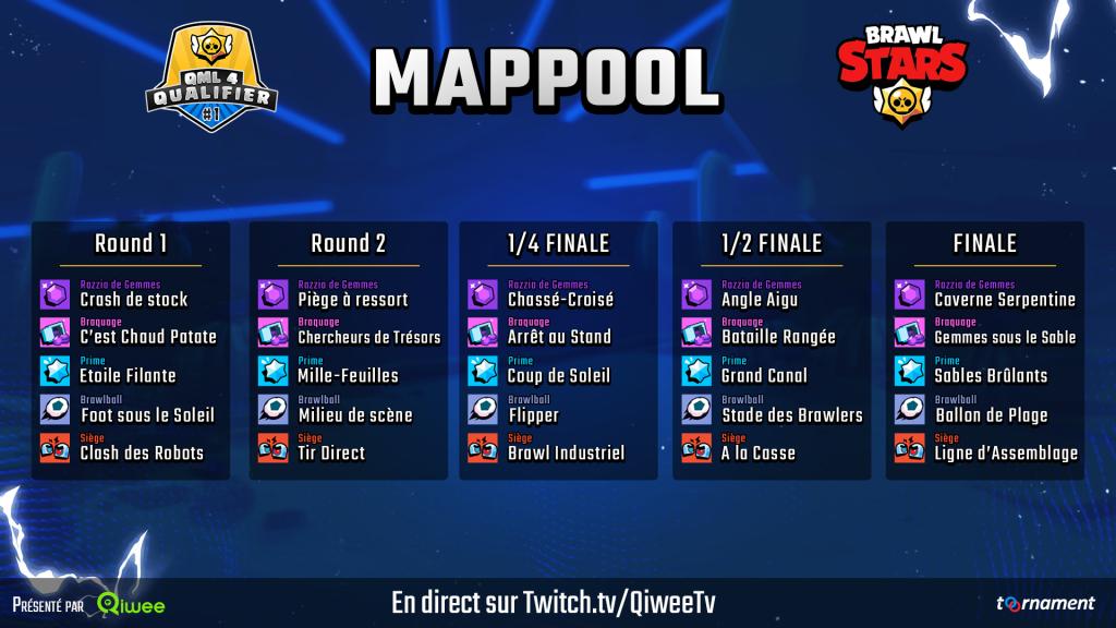 Qiwee Map Pool